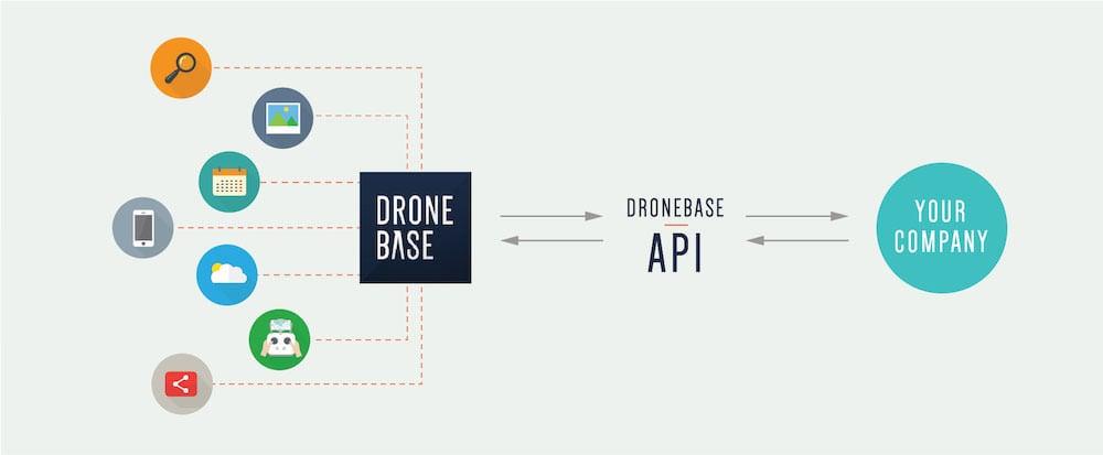 DroneBase API Infographic 2