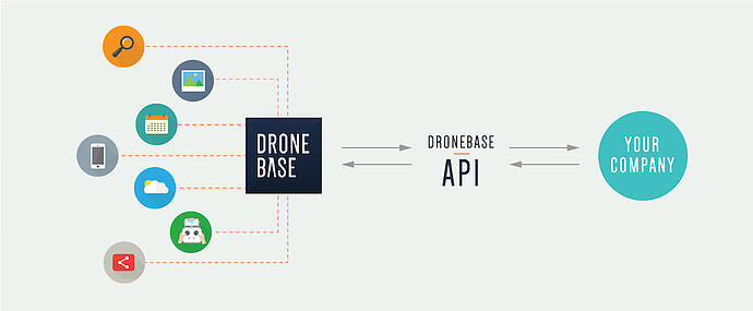 The DroneBase API for Enterprises
