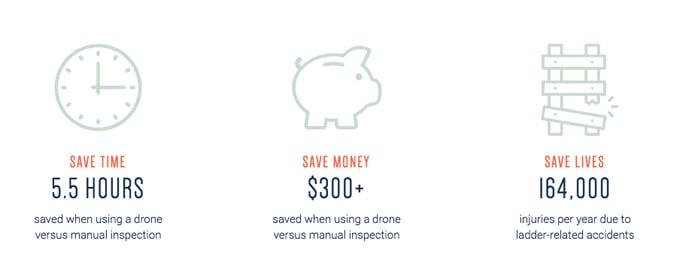 Crawl, Walk, Run: Integrating Drones & Businesses